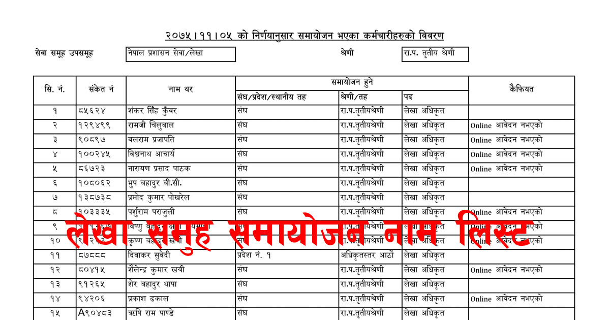 account officer name, account officer, samayojan, account officer samayojan, lekha samayojan, salepa samayojan, samayojan.gov.np name list, account officer samayojan name list, lekha samayojan name list, salepa samayojan name list, samayojan.gov.np lekha name list,