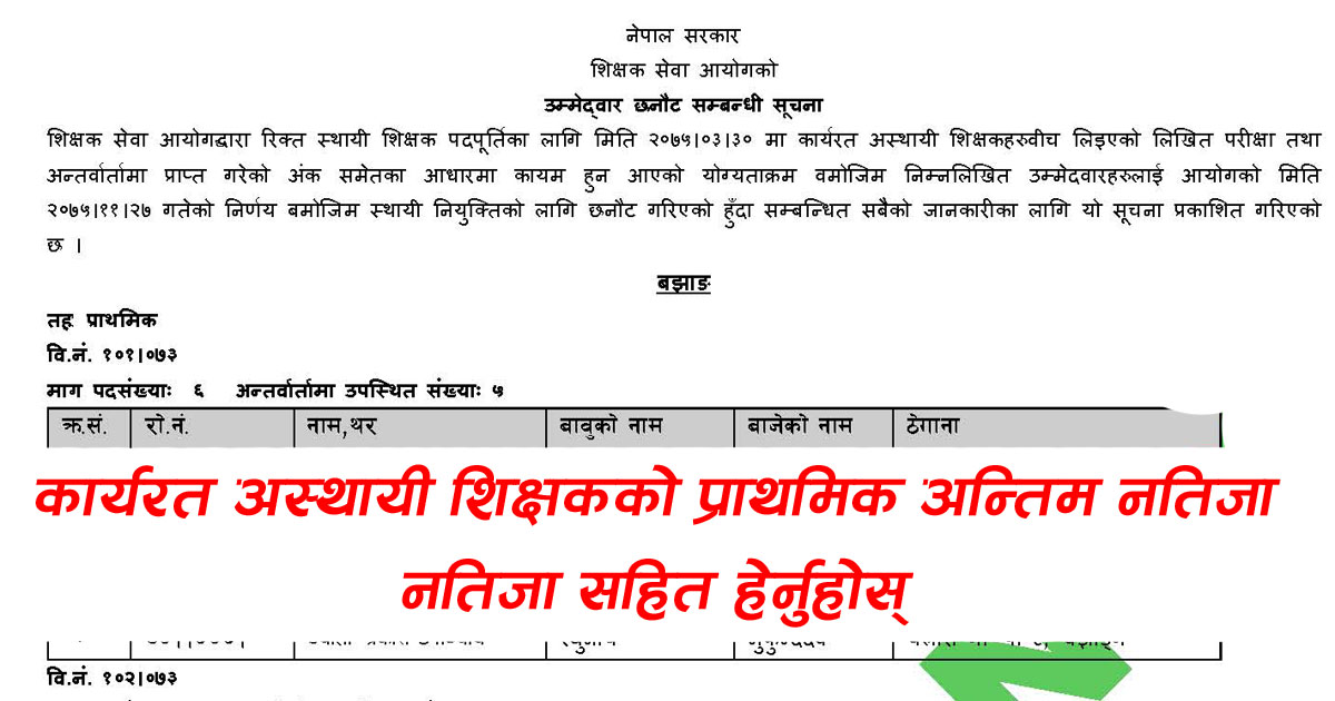 Shikshak Sewa Aayog Primary Level Exam Result,  Primary Level Exam Result,  TSC Primary Level Exam Result,  TSC Primary Exam Result,  Shikshak Sewa Aayog Exam Result,  Shikshak Sewa Aayog Primary Exam Result,  प्राथमिक तह,  प्रथमिक तह नतिजा,  नतिजा,tsc exam resultShikshak Sewa Aayog Primary Level Exam Result,  Primary Level Exam Result,  TSC Primary Level Exam Result,  TSC Primary Exam Result,  Shikshak Sewa Aayog Exam Result,  Shikshak Sewa Aayog Primary Exam Result,  प्राथमिक तह,  प्रथमिक तह नतिजा,  नतिजा,tsc exam result