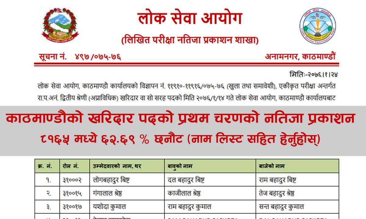 psc Kathmandu result, pcs Kathmandu result 2076, Kathmandu result 2076, lok sewa Kathmandu result 2076, lok sewa aayog Kathmandu result 2076, psc Kathmandu result 2075, psc kharidar Kathmandu result 2075, kharidar result 2075, Kathmandu kharidar result 2075, first paper kharidar result 2075, first paper loksewa kharidar result 2075, kharidar result 2075, lok sewa aayog kharidar result 2075, karidar result first paper, PSC kharidar result 2075, PSC Kathmandu kharidar result 2075, PSC first paper kharidar result 2075, PSC first paper loksewa kharidar result 2075, PSC kharidar result 2075, PSC lok sewa aayog kharidar result 2075, PSC karidar result first paper, kharidar result 2076, Kathmandu kharidar result 2076, first paper kharidar result 2076, first paper loksewa kharidar result 2076, kharidar result 2076, lok sewa aayog kharidar result 2076, karidar result first paper, kharidar result,