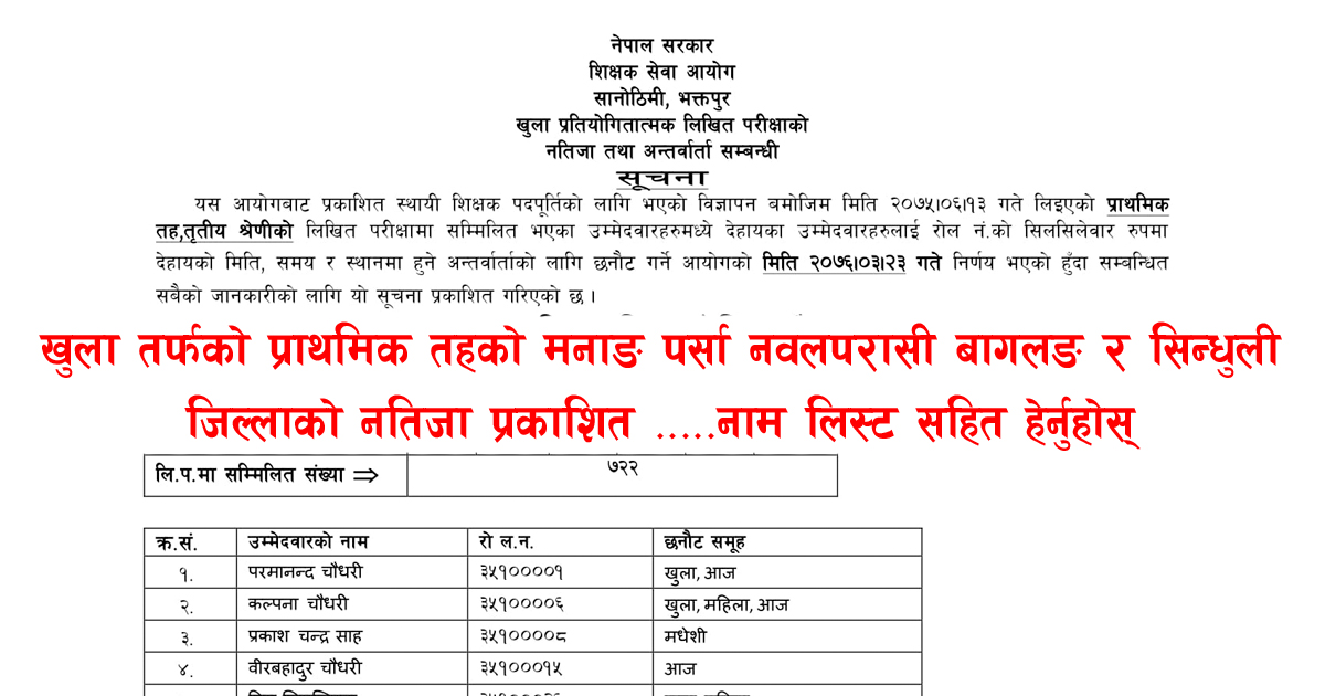 TSC Nepal Primary Level Result This is internal exam TSC Nepal result. Teacher service commission has published the primary level result. The result is given according to the districts. Therefore you have to check the result in your concern district only.Instructor Service Commission ResultNext to such outcome Sajilosanjal itself is the center for training. Like you can get free directing for the understudies willing to travel to another country for the examination. Thus the instructors can get help and support for their day by day classroom showing learning exercises.TSC Nepal Open Competition Primary Level Exam ResultEducator benefit commission open rivalry will be accessible here when TSC Nepal distributes it. So continue viewing sajilosanjal.com for the outcome.At long last we might want to express particularly good luck for your forthcoming meeting.Shikshak Sewa Aayog Primary NatijaThen again we give free and online plate frame for dialog. In these gathering exchange instructors, understudies and guardians can participate effectively.TSC Nepal Primary Level Result This is internal exam TSC Nepal result. Teacher service commission has published the primary level result. The result is given according to the districts. Therefore you have to check the result in your concern district only.Instructor Service Commission ResultNext to such outcome Sajilosanjal itself is the center for training. Like you can get free directing for the understudies willing to travel to another country for the examination. Thus the instructors can get help and support for their day by day classroom showing learning exercises.TSC Nepal Open Competition Primary Level Exam ResultEducator benefit commission open rivalry will be accessible here when TSC Nepal distributes it. So continue viewing sajilosanjal.com for the outcome.At long last we might want to express particularly good luck for your forthcoming meeting.Shikshak Sewa Aayog Primary NatijaThen again we give free and online plate frame for dialog. In these gathering exchange instructors, understudies and guardians can participate effectively.