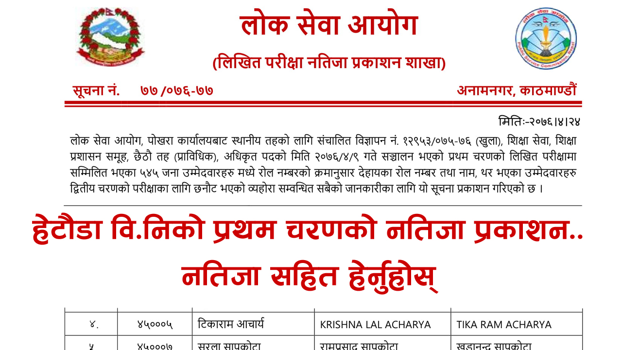 Lok Sewa Aayog Bini Exam Result Lok Sewa Aayog, Anamnagar, Kathmandu has published result notice of Sthaniya Taha (local level) governments first paper examination. The open and inclusive competition written the examination of Technical (Level 6). Lok Sewa Aayog 6th level Bini Exam Result Lok Sewa Aayog Nepal Published Local Level 6th Level Technical Written Exam of the Entrance exam. The information for the Lok Sewa Aayog result update of Sthanaya Taha 6th level (Bini Result) entrance exam result has collected from the official site of Lok Sewa Aayog Nepal. These Lok Sewa Aayog result notices are for all advertisement numbers of the following Regions/districts. Lok Sewa Aayog Bini Exam Result Lok Sewa Aayog Nepal Hetauda has published the entrance exam result of local level (Sthaniya Taha) Non-Technical 4th level Advertisement No. 15716-15719 / 075-076 (Open and Inclusive), Integral Examination System 4th level (Non-Technical) examination Result of Hetauda. The Written Examination total number of Participant 4110 this candidate has been selected 652 in the Entrance Exam. Lok Sewa Aayog Bini Exam Result, PSC Bini Exam Result, Lok Sewa Bini Exam Result, Bini Exam Result, Bini Exam Result 2076, Bini Exam Result 2019, Sthaniya taha Bini Exam Result, विनिको नतिजा, Bini Exam Result khotang, Shikshak Sewa Bini Exam Result, Shikshak Sewa Bini Result, Shikshak Sewa Bini Exam Result 2076, Shikshak Sewa Bini Result 2076, Kathmandu bini result, bini exam result, bini exam result 2076