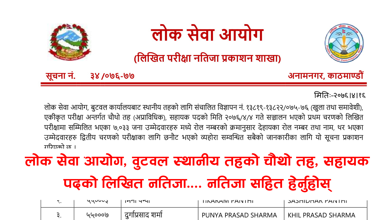 Lok Sewa Aayog Kharidar Written Exam Result - Butawal Lok Sewa Aayog Kharidar Written Exam Result-Butawal. Lok Sewa Aayog Nepal Butawal has published the Entrance Exam result of local level (Sthaniya Taha) Non-Technical 4th level Advertisement No. 15716-15719 / 075-076 (Open and Inclusive), Integral Examination System 4th level (Non-Technical) examination Result of Butawal. The Written Examination total number of Participant 4110 this candidate has been selected 652 in the Entrance Exam.Lok Sewa Aayog Result 2076 Kharidar 4th Level (Sthaniya Taha)Lok Sewa Aayog (Public Service Commission) publishes the final result of written examination 4th Level, Non-Technical, Kharidar (Sthaniya Taha 4th Level) equivalent of the following Regions/districts.Lok Sewa Aayog Result- ButawalLok Sewa Aayog Nepal Published Local Level 5th Level Non-Technical Written Exam of the Entrance exam. The information for the Lok Sewa Aayog result update of Sthanaya Taha 4th level (Kharidar Result) entrance exam result has collected from the official site of Lok Sewa Aayog Nepal. These Lok Sewa Aayog result notices are for all advertisement numbers of the following Regions/districts.Click here to view Lok Sewa Aayog Kharidar Written Exam Result - Butawal Lok Sewa Aayog Jaleshwar Khridar Result 2076, Lok Sewa Aayog Jaleshwar Khridar Result, Jaleshwar Khridar Result 2076, Jaleshwar Khridar Result,lok sewa natija, Lok Sewa Natija 2076, Lok Sewa Result, Lok Sewa Result 2076, Lok Sewa Aayog Natija, Lok Sewa Aayog Natija 2076, lok sewa aayog result, Lok Sewa Aayog Result 2076, Lok sewa Aayog Sthaniya Taha result , Lok sewa Sthaniya Taha result, Lok Sewa Nayab Subba Result, lok sewa Nayab Subba result, Lok Sewa Result Nayab Subba, Lok Sewa Result Nayab Subba 2076 , psc Nayab Subba result , PSC Nayab Subba Result 2076, Sthaniya Taha Nayab Subba natija , Sthaniya Taha Nayab Subba result, Lok sewa aayog Nayab Subba Result ,lok sewa aayog Nayab Subba result 2076, Lok Sewa Khridar Result,lok sewa Khridar result, Lok Sewa Result Khridar, Lok Sewa Result Khridar 2076 , psc Khridar result , PSC Khridar Result 2076, Sthaniya Taha Khridar natija , Sthaniya Taha Khridar result,Lok sewa aayog Khridar Result, lok sewa aayog Khridar result 2076, स्थानीय तह नतिजा, 4th Level Result, lok sewa aayog result, lok sewa aayog result 2076, lok sewa aayog result 2019, lok sewa aayog result Kharidar, lok sewa aayog result 4th Level, lok sewa aayog result 2076 sthaniya taha, lok sewa aayog result 2019 sthaniya taha, lok sewa result, lok sewa result 2076, lok sewa result 2019, lok sewa result kharidar, lok sewa result 4th Level, lok sewa result 2076 sthaniya taha, lok sewa result 2019 sthaniya taha,