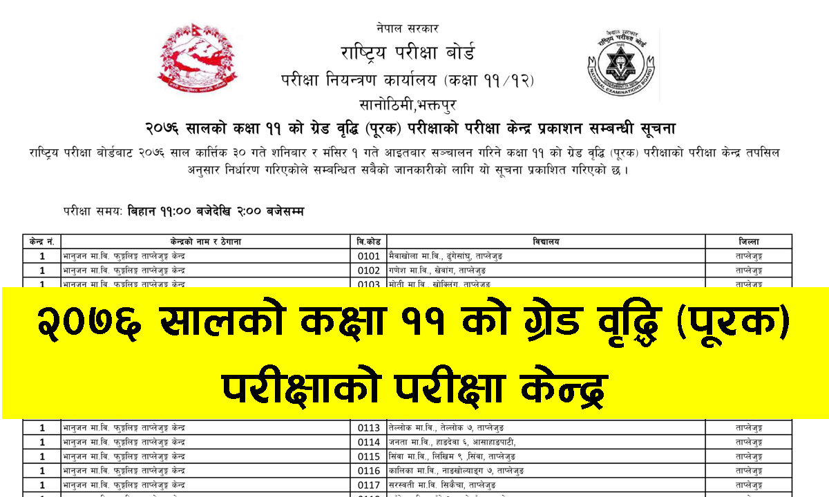 National Examination Board (NEB) has published a notice of the exam centers of Supplementary (Grade Increment) examination for Grade 11 2076. The students who have got C and below C grade in a theoretical subject or those who have missed giving the exam in two subjects in the previous examination are eligible to give this examination.  National Examination Board (NEB) Examination Time: From 11 AM to 2 PM. National Examination Board (NEB) Supplementary (Grade Increment) exam routine Click here...Download the file to view the NEB Supplementary (Grade Increment) exam centers:NEB Supplementary (Grade Increment) exam centersNEB Supplementary (Grade Increment) exam center,National Examination Board (NEB) Supplementary (Grade Increment) exam routine,National Examination Board Exam center,NEB Exam center,NEB Grade Exam center,Grade Xi Exam center,Grade 11 Exam center,Class 11 Exam center,NEB Grade Xi Exam center,NEB Grade 11 Exam center,NEB Class 11 Exam center,NEB Supplementary Exam center,NEB Supplementary Exam center 2076,NEB Supplementary grade 11 Exam center,neb, neb.gov.np exam center,